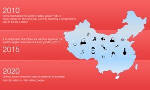 china-luxury-goods
