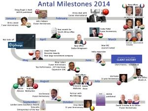 antal milestones 2014